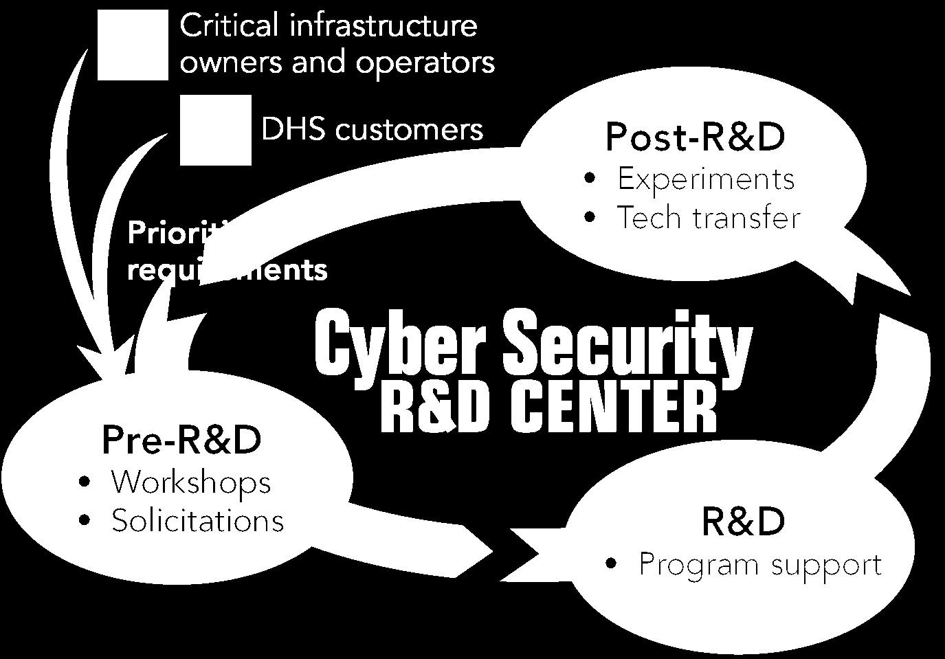 CSD R&D Execution Model Successes Research Development Test and Evaluation & Transition (RDTE&T) Ironkey Secure USB Standard Issue to S&T employees from S&T CIO Komoku Rootkit Detection Technology