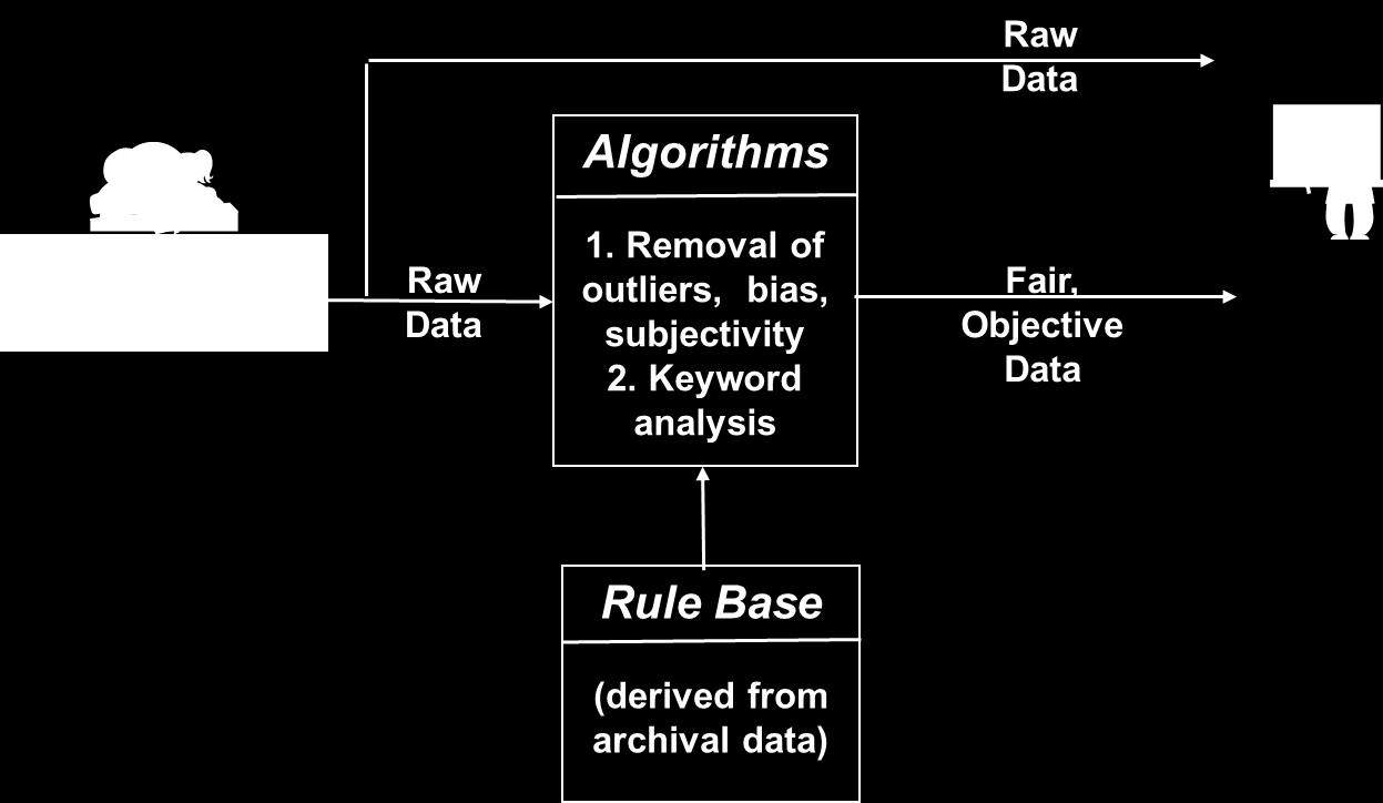based on numerous technologies which are mature, such as statistical analysis, text analysis, and data mining, it is possible to transform the raw data to incorporate fairness and objectivity and