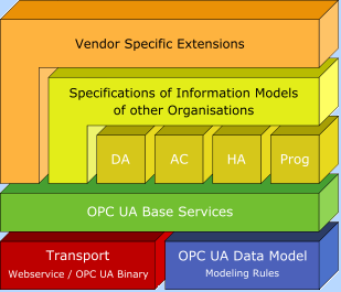Unified Architecture OPC-UA: New Generation OPC Definition 2003 2006 Verification and Implementation 2006 2008 Final OPC Foundation Release 2009 IEC 62541 Release 2010 2011 OPC UA = established OPC