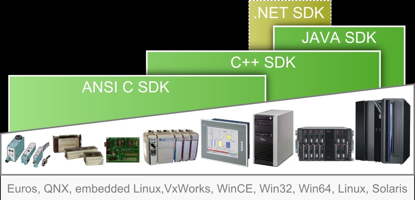 UA solutions: Device to Mainframe Toolkits and SDKs (C / C++ / Java) used by all