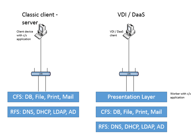 Figure 2 - Client Server versus VDI Compared with a classic client server environment VDI /DaaS adds one additional layer, the so called Presentation Layer.