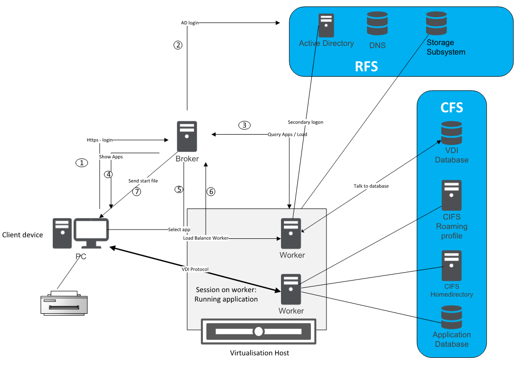 VDI / DaaS with LAN based client (virtualised) Figure 4 - VDI / DaaS LAN based with virtualisation In a pure LAN based environment, the entire communication