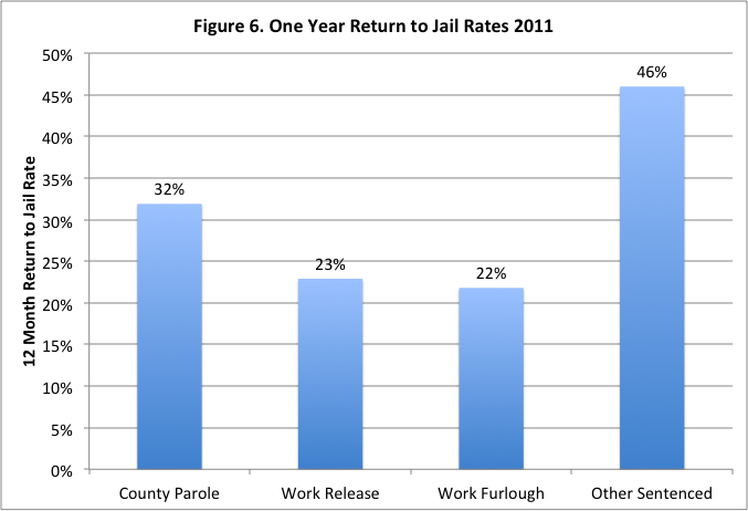 Recidivism Data on Community Corrections Program Participants Looking specifically at the return-to-jail rates of community corrections program participants, we found that people assigned to the Work