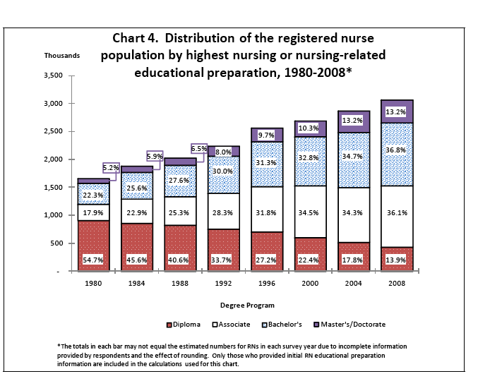 Figure 5. Although the number of RNs with master s or doctorate degrees rose to indicate an overall increase in the nursing workforce, the percentage of the whole remains constant.