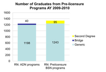 Wisconsin Center for Nursing 2010 Survey of Nursing Programs in Wisconsin 9 Figure 1: Number of Graduates from Pre-licensure Programs in AY 2009-2010 Deans and Directors of nursing programs provided