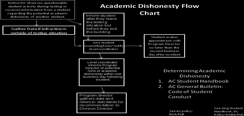 Academic Dishonesty Academic dishonesty is a breach of the expected behavior of a health care professional and will not be tolerated in the Angel ina College Nursing Program.