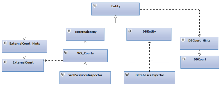 5. IMPLEMENTATION 5.3. Parsing a QueryModel Figure 5.3: Database queries detection Figure 5.4: Final model structure with database entities, web services, or both data sources.
