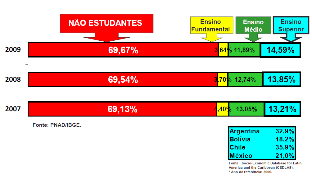 Where are the young people (18-24) in Brazil POLÍTICAS DE INCLUSÃO SOCIAL NO ENSINO SUPERIOR NO