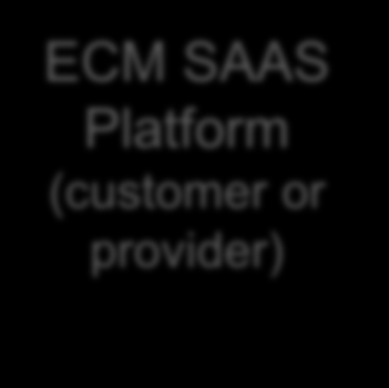 TAAS Components: Zoom on Infrastructure Management Service Provider Customer Customer specific test env.