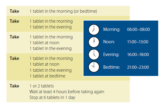Example of the universal medication schedule Do not say: take 2 tablets by mouth