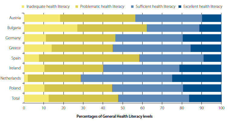 Health literacy across 8 European countries 47%