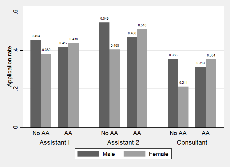 Figure 1: Application rates by treatment and gender relevant variable from the point of view of the employer.