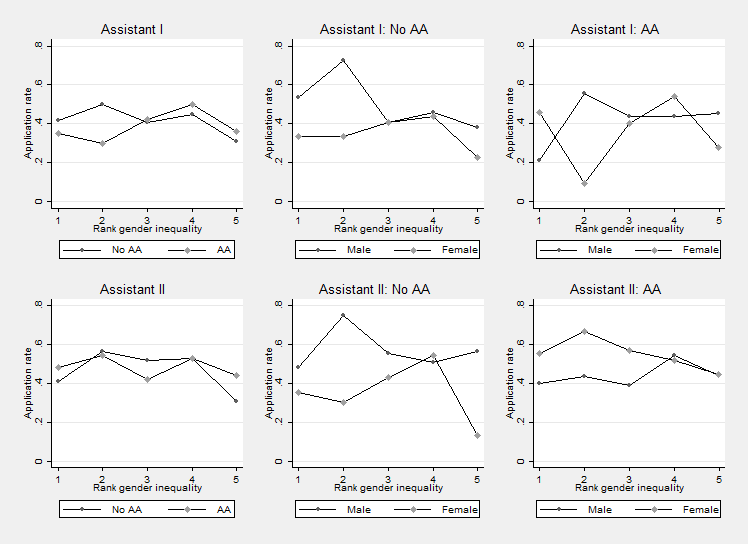 Figure 3: Completed applications by gender inequality in income rate of study area Note: Rank gender inequality measures dierences in expected income measured as employment rate times average income.