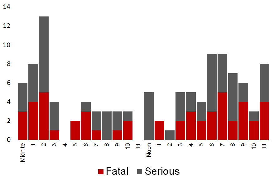 Time of Day Fatalities and incapacitating injuries increase during the late night and early morning hours, peaking between 2 a.m. and 3 a.m. (Exhibit 22).