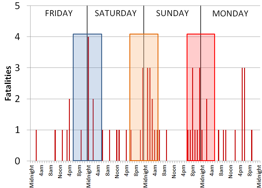 Day of Week Traffic fatalities typically peaked on weekends as shown in Exhibit 23. This was also when fatalities involving alcohol and drugs were seen to be the greatest.