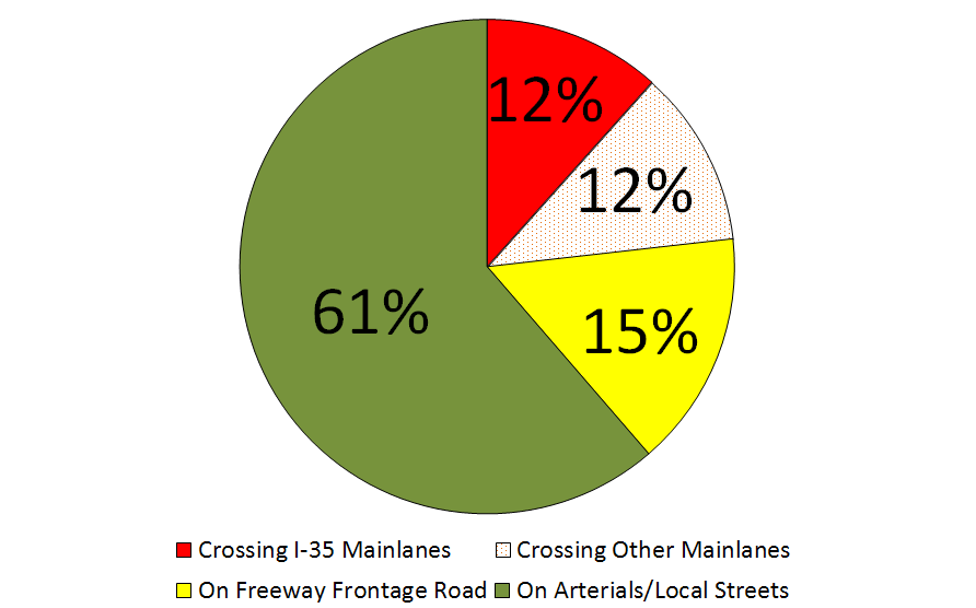 Pedestrians Crossing Freeway Mainlanes The chart below (Exhibit 34) indicates a troubling statistic that 24% (6) of the pedestrian fatalities occurred while the pedestrian was attempting to cross