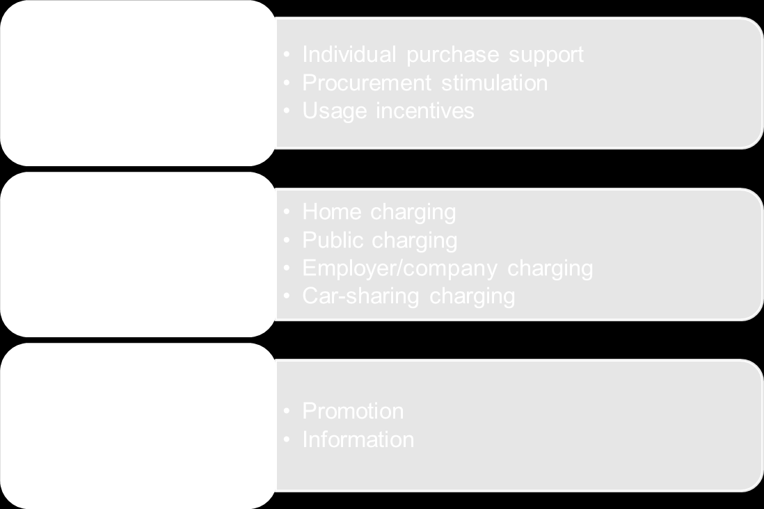 4 Toolbox: local policy measures Figure 4.