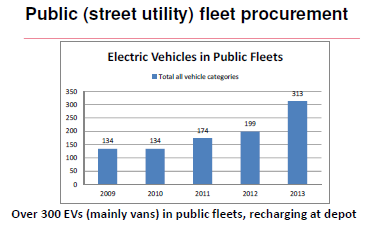 Requiring electric vehicles in contractors fleet In addition to electrifying their own fleets, local entities can also push their general suppliers and contractors active in the city to use EVs.