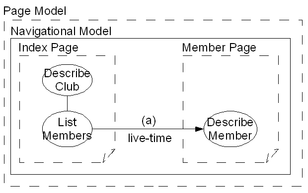 CHAPTER 8. ILLUSTRATIVE EXAMPLE 120 Figure 8.1: An illustration of the Navigational and Page Models for our example website. Member.