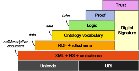 CHAPTER 2. ONTOLOGIES 8 Figure 2.1: The Semantic Web Layers adds the possibility to express rules, which can be evaluated by the Proof layer and assigned a measure of trust by the Trust layer.