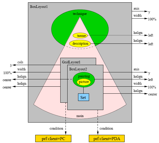 CHAPTER 3. ONTOLOGY BASED WEBSITE DESIGN METHODS 31 Figure 3.13: A Hera Presentation Model. is an AMACONT layout manager.