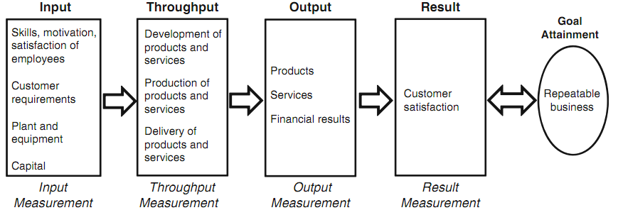 Loosschilder, Kleingeld, & Reijers, 2007. In chapter 3, a conceptual model is proposed to describe these business process improvement projects; the devil s quadrangle has a key role in this model.