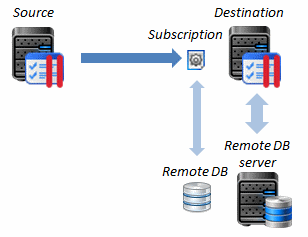 118 Transferring Data Between Panels Transferring Subscriptions with Remote Databases In some cases, you may need to transfer subscriptions that use databases located on external database servers, or