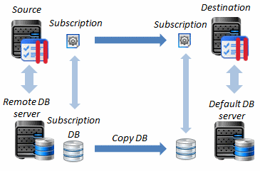 Transferring Data Between Panels 119 This way requires registering the external database server in the destination Panel.