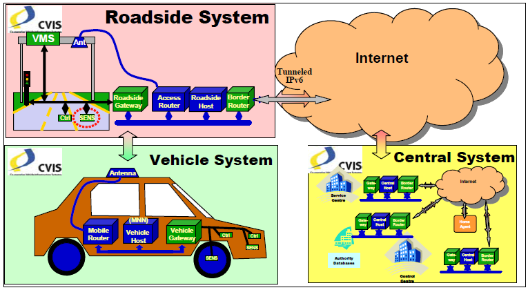 2.2. CVIS (Co-operative Vehicle-Infrastructure Systems) The project is coordinated by ERTICO ITS Europe and supported by the European Union DG INFSO.