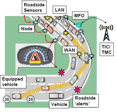 Network (LAN), Wide Area Network (WAN), Equipped vehicles, Non-equipped vehicles.