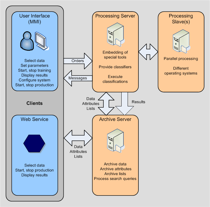 Framework for Mass Data Processing with