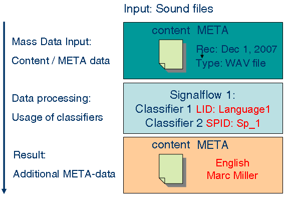 Working with SIPAC Each data asset processed by SIPAC is handled as two inseparable files: a body file as binary data and an attribute file containing metadata.