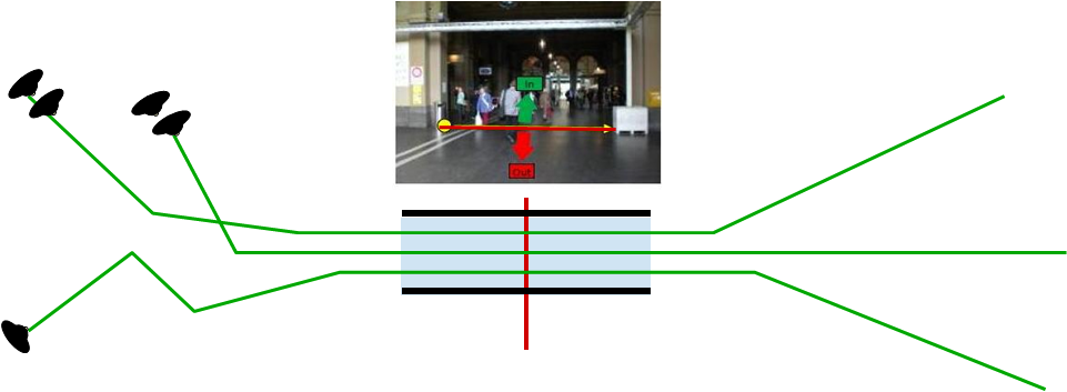 52 Chapter 3. Pedestrian Quantity Estimation Using Movement Patterns Figure 3.