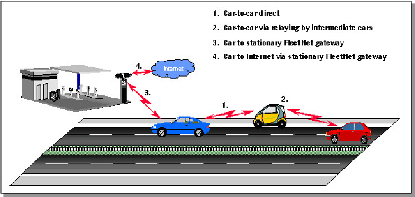 7 Applications for Inter-Vehicle Communication 215 Fig. 7.1. Communication Scenario.