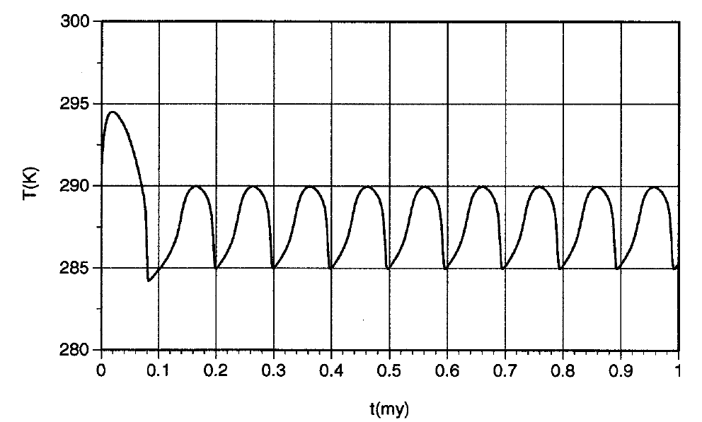 "Biogenic feedbacks 5): if we plot the simulation results of figure 5 in the ""phase space"" log(m AC )- M OB, a closed curve, which acts as an attractor of the system (figure 6), is described."