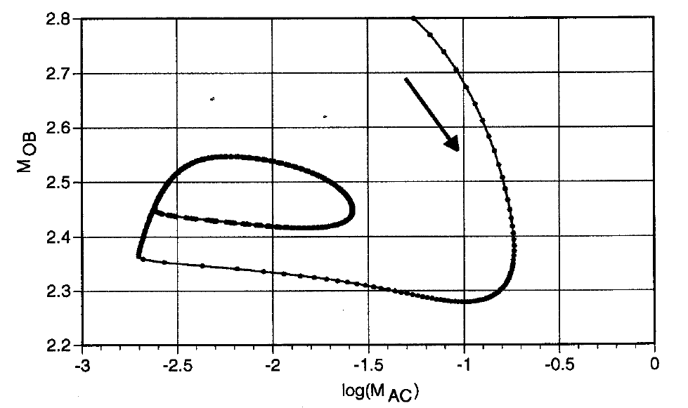"Chapter 4 Fig. 6 The simulation results of figure 5 plotted in the ""phase space"" log(m AC )-M OB. Time increases in the direction of the arrow."