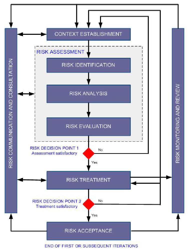 2. Risk management 13 The definition is almost identical to BITS GAP (where risk assessment is a knowledge process that documents the measurable security state of a system using the consensus
