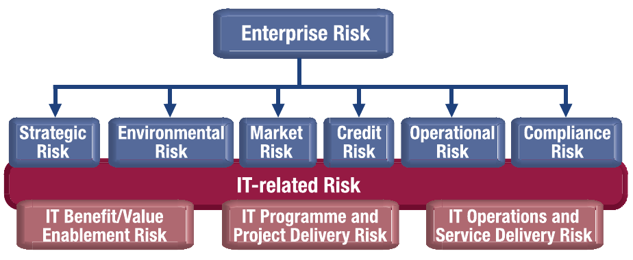 3. IT Risk register 21 Figure 3.2: IT risk categories Source: [20, pg. 7, Figure 2]. Figure 3.3: Risk IT risk hierarchy Source: [20, pg. 11, Figure 3].