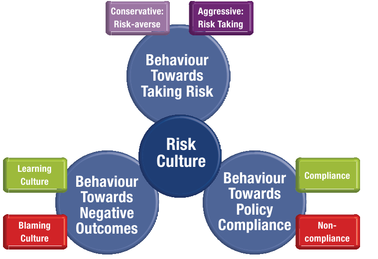 3. IT Risk register 23 Figure 3.5: Risk culture Source: [21, pg. 25, Figure 19]. 3.1.3 Risk treatment Four possible actions, depending on risk impact and frequency, exist: avoidance, reduction, retention and transfer.