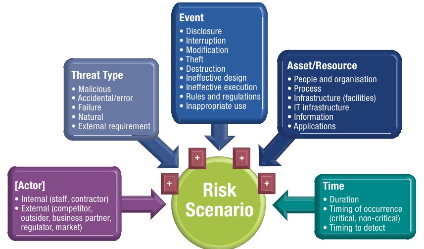 3. IT Risk register 36 Figure 3.15: IT Risk scenario development Source: [21, pg. 52, Figure 37].