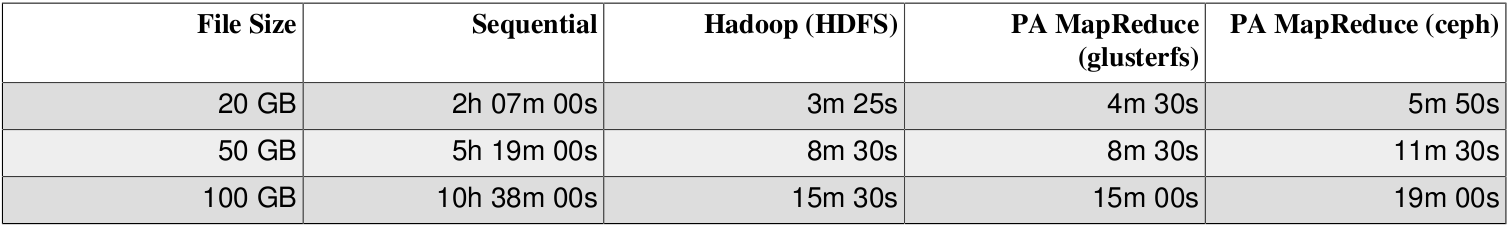 Hadoop: 20 machines, 8 cores each HDFS - split size 64M Upload times Transfer to HDFS not taken into