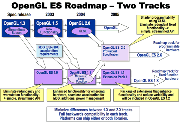 Apart frm defining OpenGL ES, the Khrns grup is in charge f the fllwing APIs: OpenGL (as the OpenGL ARB was incrprated t the grup recently), COLLADA, glfx, OpenML, OpenVG, OpenMAX and OpenSL ES.