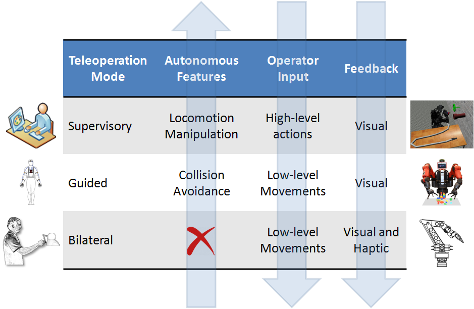 Chapter 1. Introduction 5 Figure 1.1: Abstraction levels of the proposed teleoperation methods in this thesis. They are presented moving down from the higher to the lower level.
