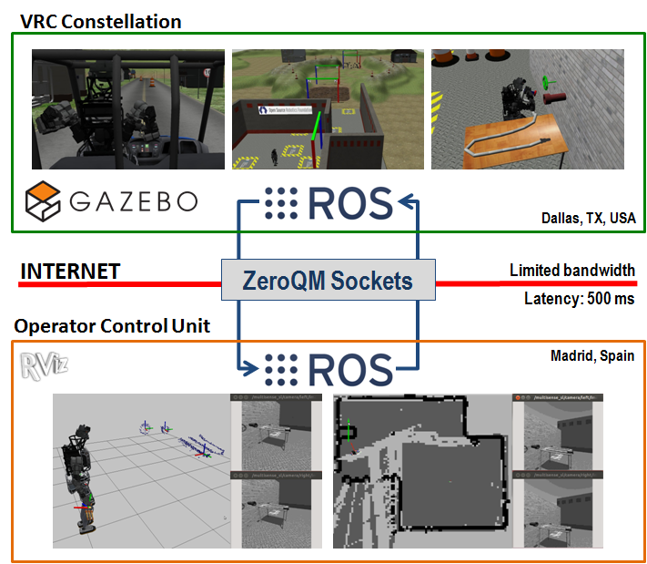 38 Chapter 3. Internet-Based Supervisory Teleoperation of Humanoid Robots Figure 3.9: Serverclient scheme of the supervisory teleoperation approach used to execute the VRC tasks.