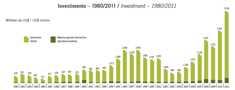 BMW and Brazilian Federal Government... 553 Table 2. Brazilian Automotive Industry Investment 1980/2011 Source: Anfavea. Brazilian Automotive Industry Yearbook, 2012, p.40. Reprinted under permission.