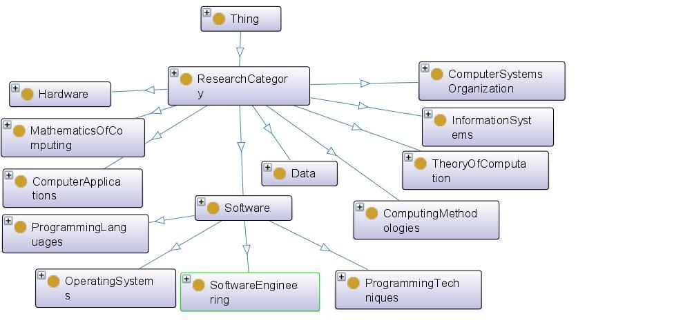 "Fig. 4: SEMKNOW Application Ontology. Application and Domain Ontology Interoperation The two ontology s are related with <owl:objectproperty rdf:about=""&."
