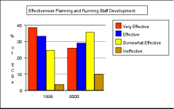 Figure 5: ECS Effectiveness in Planning and Running Staff Development Interview data suggest that ECSs s sense of effectiveness varies with a range of factors related to their particular school