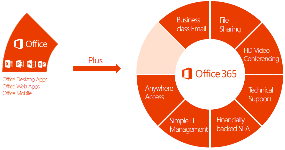 Office 365 Pro Plus Exchange Online