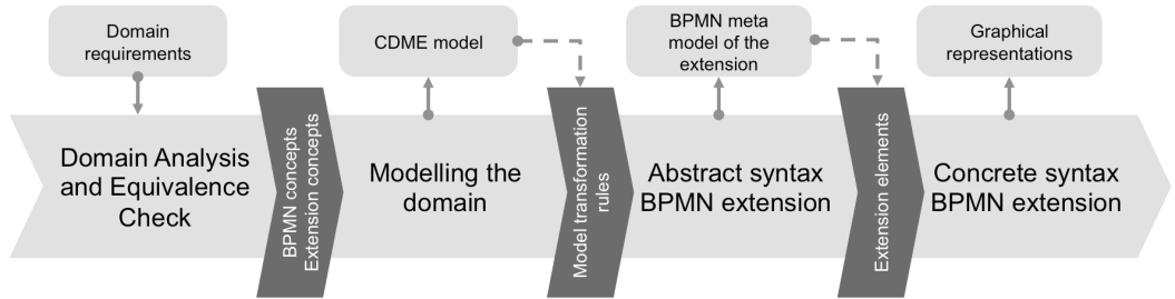 the partial under specification of BPMN elements (e.g. [24], p. 306). Consequently, the concept is either treated as equivalent concept or as non-equivalent concept.