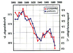 Figure 19 Solar activity versus climate. Source: Friis-Christensen, E., and K.